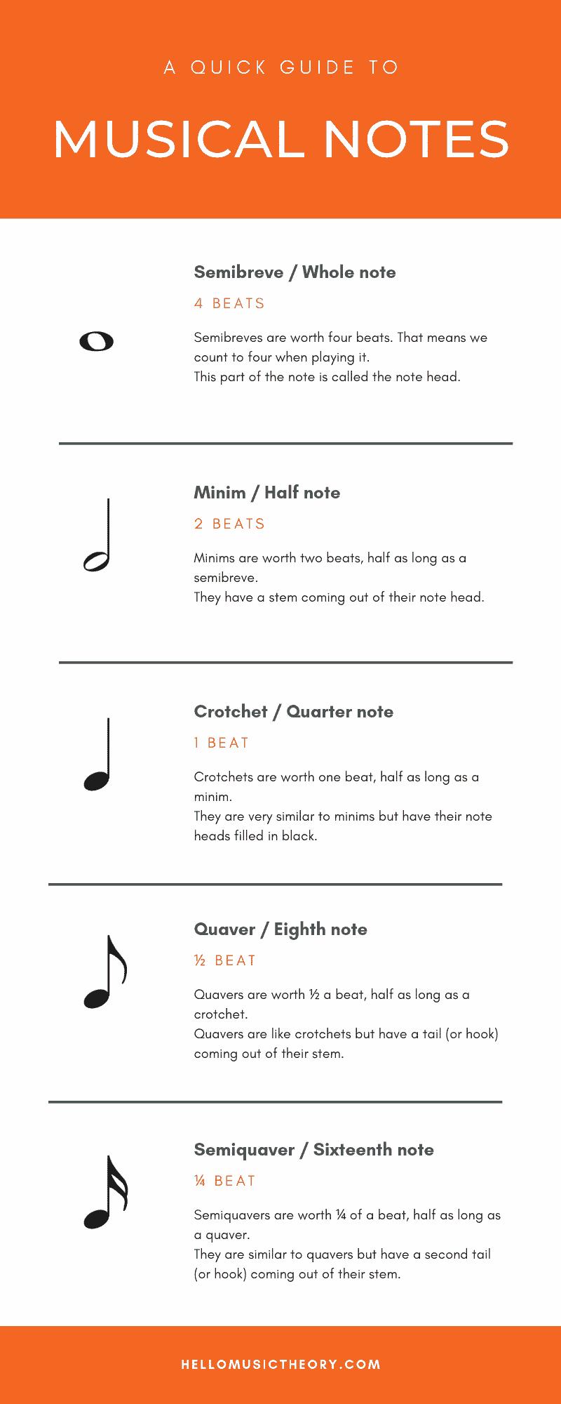 Types of music essay